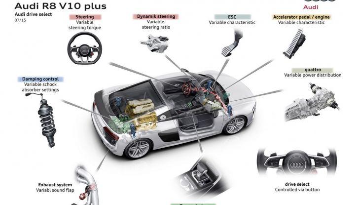 Audi R8 V10 plus drive select