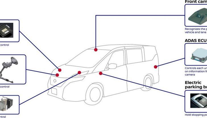 Nuova Nissan Serena, ora con ProPILOT per la guida autonoma - Foto 5 di 10