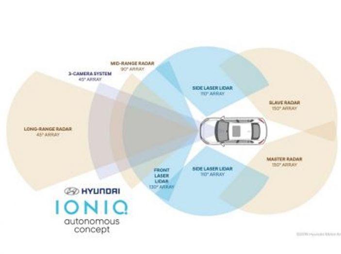 Hyundai Ioniq a guida autonoma: presentato un rivoluzionario prototipo - Foto 4 di 4