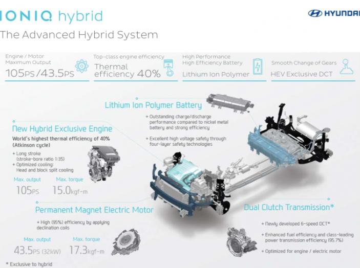 Auto ecologiche: capire il progresso tra ibride, elettriche e plug-in - Foto 3 di 7