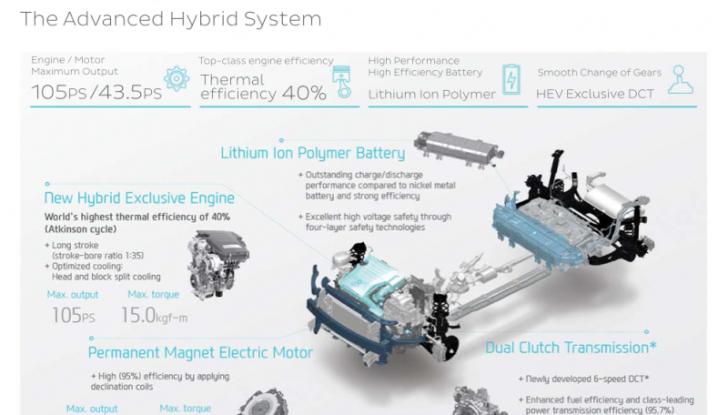 Auto Ibride e Plug-in: come funzionano, differenze e caratteristiche - Foto 3 di 16