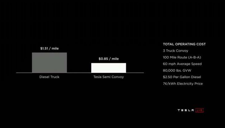 Tesla Semi Truck, il camion elettrico che rivoluziona i trasporti - Foto 13 di 18
