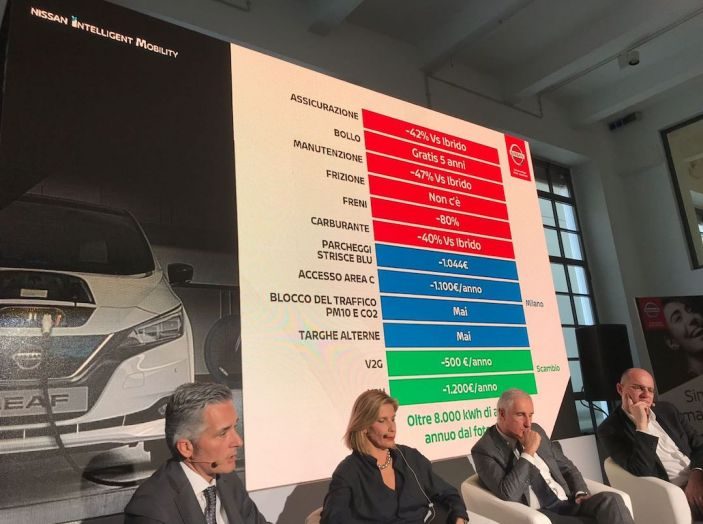 Nuova Nissan LEAF 2018 offerta a 299 euro al mese - Foto 8 di 26