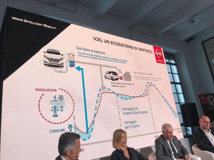 Nuova Nissan LEAF 2018 offerta a 299 euro al mese - Foto 17 di 26