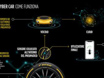 Pirelli Cyber Car, pneumatici in dialogo con le auto: ecco il futuro secondo la P Lunga