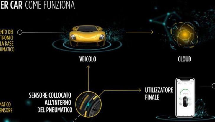 Pirelli Cyber Car, pneumatici in dialogo con le auto: ecco il futuro secondo la P Lunga - Foto 7 di 8