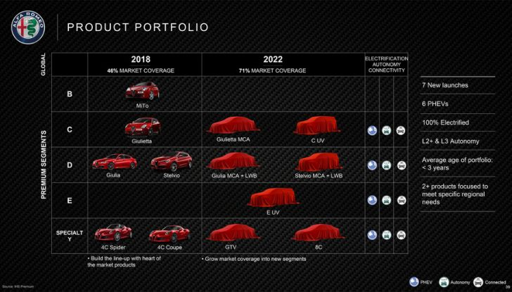 Alfa Romeo, tutti i nuovi modelli fino al 2022 con il nuovo piano FCA - Foto 1 di 17