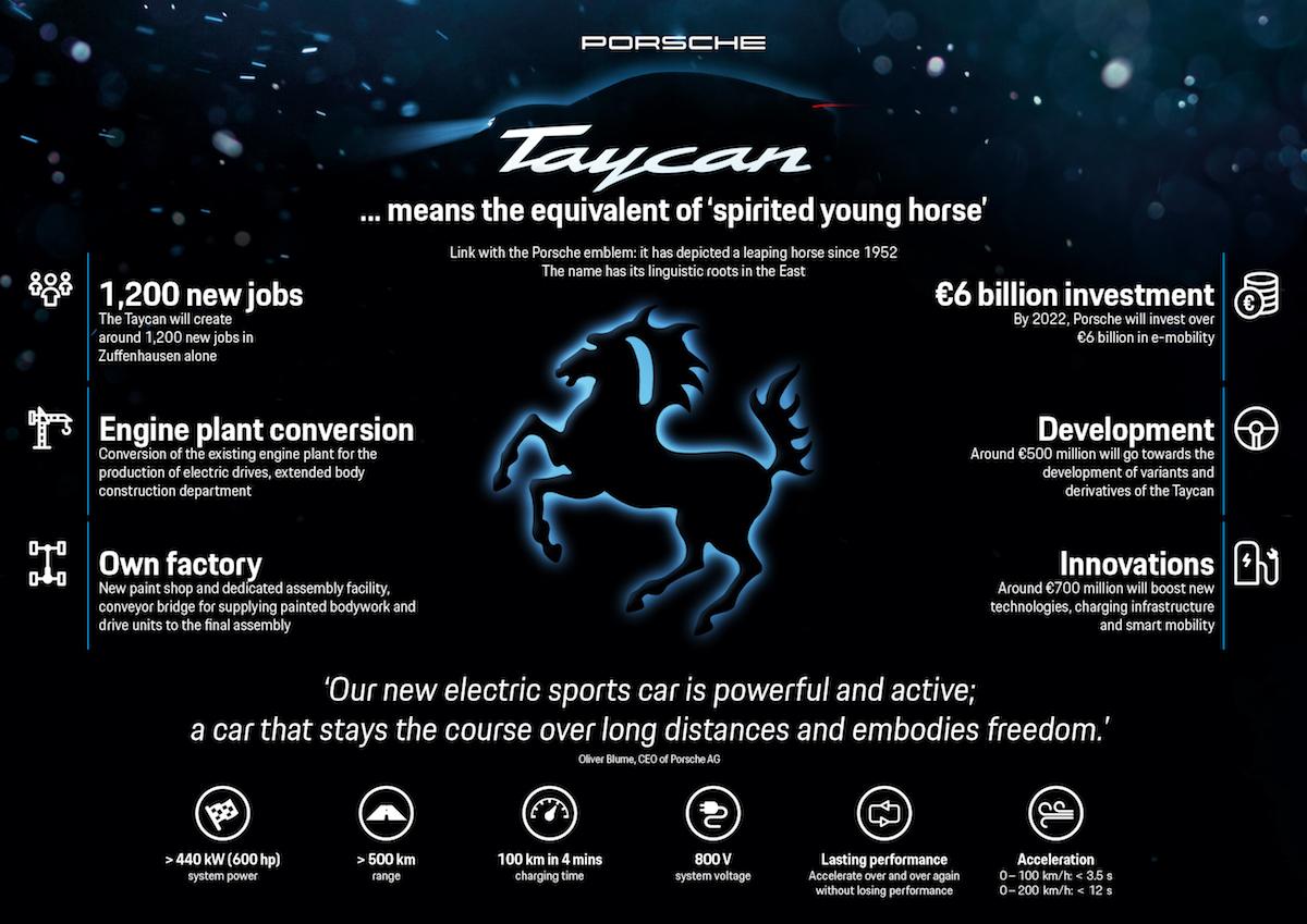 Porsche Taycan investimenti