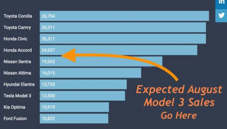 Le auto Tesla hanno meno incidenti delle concorrenti - Foto 3 di 15