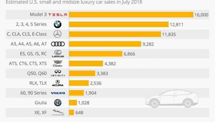 Le auto Tesla hanno meno incidenti delle concorrenti - Foto 2 di 15
