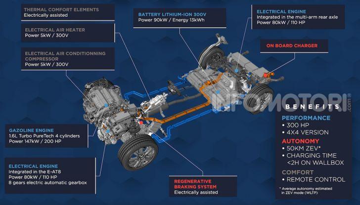 Peugeot, Citroën, Opel e DS: dal 2019 l'elettrificazione su tutti i modelli della gamma - Foto 2 di 7