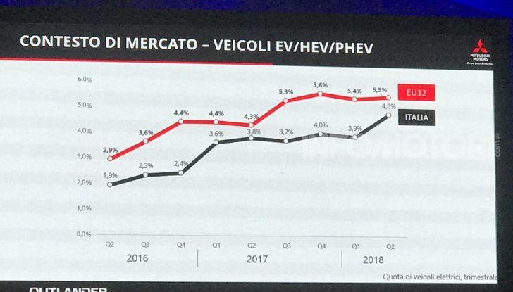 Mitsubishi Italia raddoppia vendite nel 2018 e triplicherà nel 2020 anche con Outlander Plug-In - Foto 6 di 21