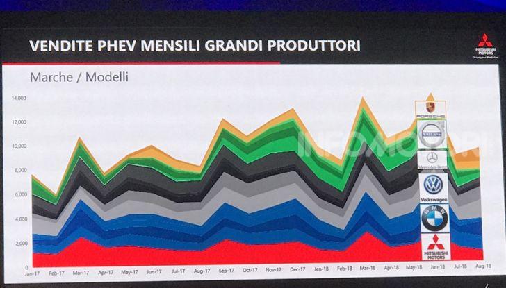 Mitsubishi Italia raddoppia vendite nel 2018 e triplicherà nel 2020 anche con Outlander Plug-In - Foto 2 di 21