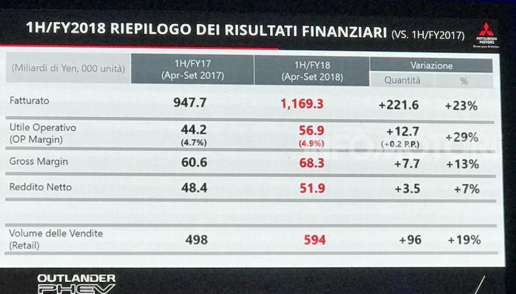 Mitsubishi Italia raddoppia vendite nel 2018 e triplicherà nel 2020 anche con Outlander Plug-In - Foto 11 di 21