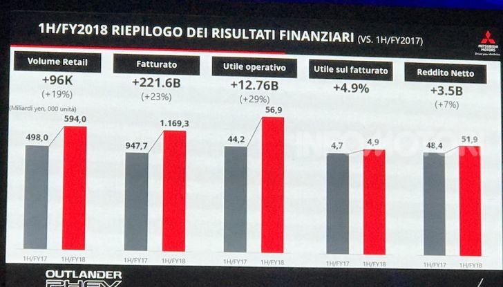 Mitsubishi Italia raddoppia vendite nel 2018 e triplicherà nel 2020 anche con Outlander Plug-In - Foto 4 di 21