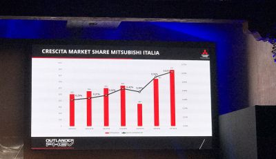 Mitsubishi Italia raddoppia vendite nel 2018 e triplicherà nel 2020 anche con Outlander Plug-In