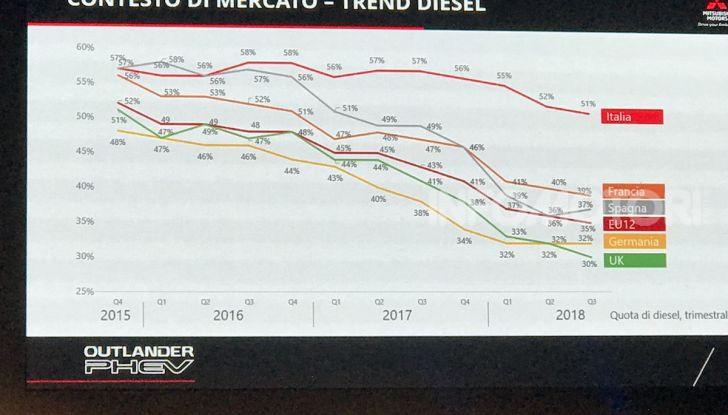 Mitsubishi Italia raddoppia vendite nel 2018 e triplicherà nel 2020 anche con Outlander Plug-In - Foto 3 di 21