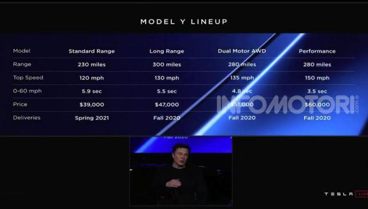 Tesla Model Y: nel 2020 arriva il SUV elettrico a prezzi popolari - Foto 31 di 33
