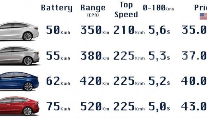 Tesla Model Y prezzi, prestazioni e caratteristiche - Foto 4 di 12