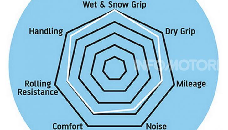Anlas Winter Grip 2, vantaggi (e svantaggi) della gomma invernale da scooter per tutto l'anno - Foto 18 di 18