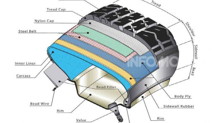 Com'è fatto e quali sono i componenti di un pneumatico moto