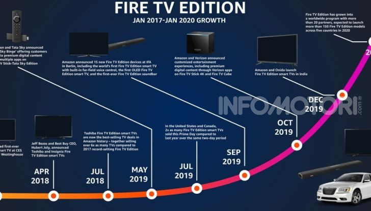 Amazon Fire Stick TV BMW FCA CES 2020