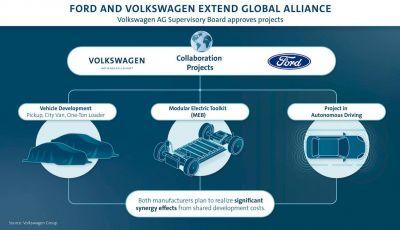 Gruppo Volkswagen e Ford, alleanza globale per elettriche e commerciali