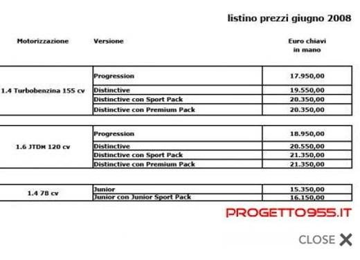 Alfa Romeo Mito – I prezzi - Foto 9 di 9