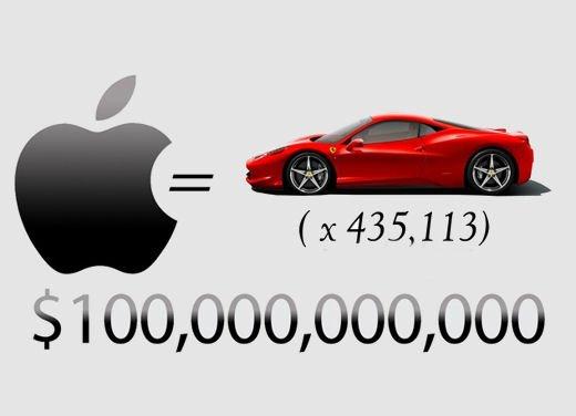 Il valore di Apple è pari a 435.113 Ferrari 458 Italia o se preferite…