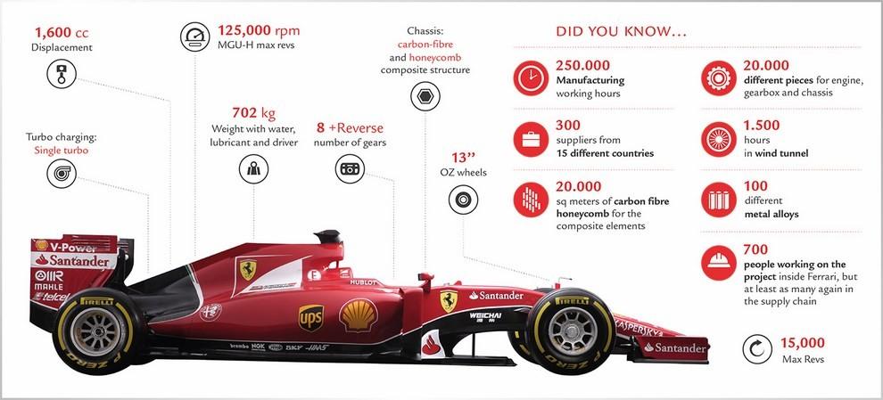 Presentata la Ferrari per il mondiale di Formula 1 2015: ecco la SF15-T - Foto 5 di 13