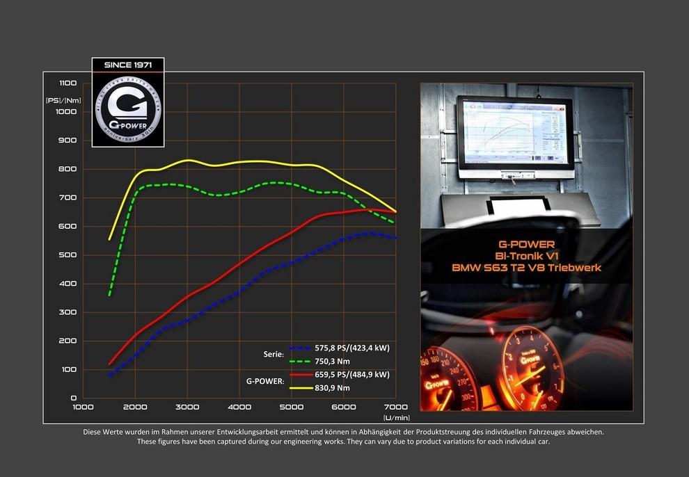BMW X6 M a 300 km/h grazie a G-Power - Foto 3 di 5